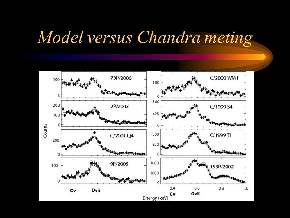 Model versus Chandra meting