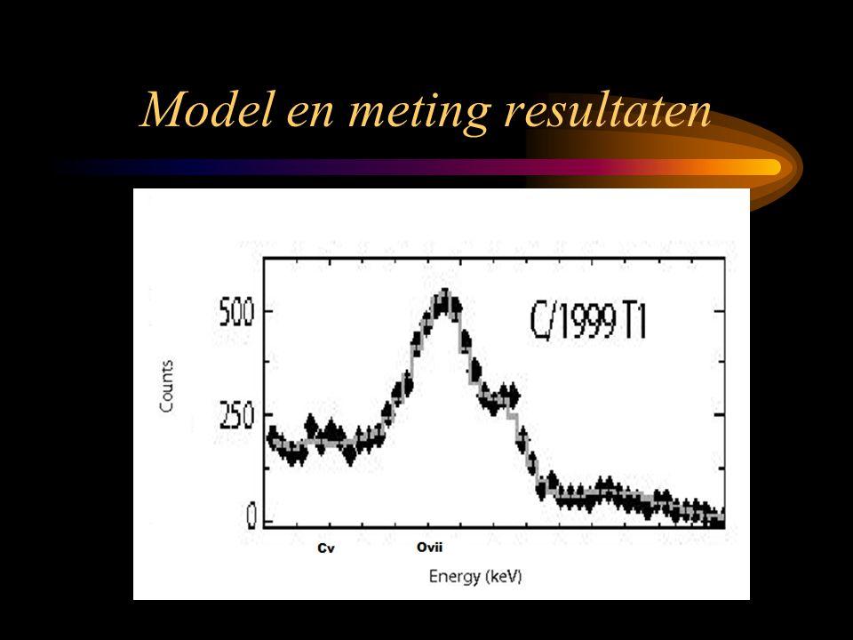 Model en meting resultaten