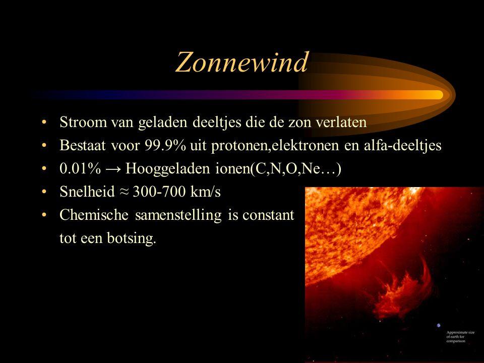 Zonnewind •Stroom van geladen deeltjes die de zon verlaten •Bestaat voor 99.9% uit protonen,elektronen en alfa-deeltjes •0.01% → Hooggeladen ionen(C,N