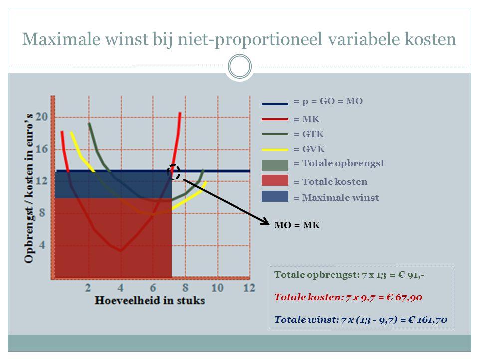 Maximale winst bij niet-proportioneel variabele kosten = p = GO = MO = MK = GTK = GVK MO = MK = Totale opbrengst = Totale kosten = Maximale winst Totale opbrengst: 7 x 13 = € 91,- Totale kosten: 7 x 9,7 = € 67,90 Totale winst: 7 x (13 - 9,7) = € 161,70