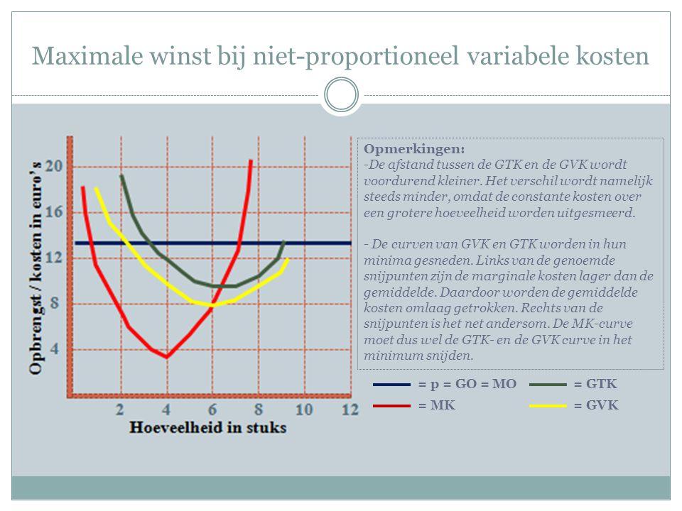 Maximale winst bij niet-proportioneel variabele kosten Opmerkingen: -De afstand tussen de GTK en de GVK wordt voordurend kleiner.