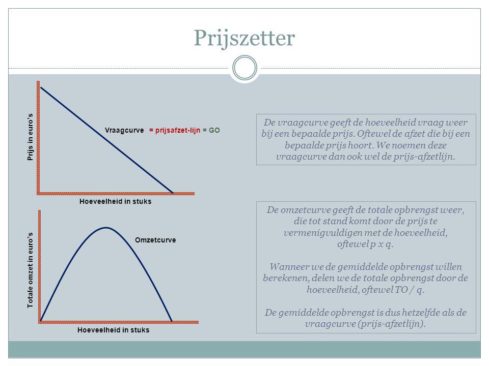 Prijszetter Prijs in euro'sHoeveelheid in stuks Vraagcurve Totale omzet in euro's Omzetcurve Hoeveelheid in stuks De vraagcurve geeft de hoeveelheid vraag weer bij een bepaalde prijs.