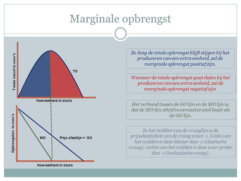 Marginale opbrengst Totale omzet in euro's TO Hoeveelheid in stuks Opbrengsten in euro's Hoeveelheid in stuks Prijs-afzetlijn = GOMO Zo lang de totale opbrengst blijft stijgen bij het produceren van een extra eenheid, zal de marginale opbrengst positief zijn.