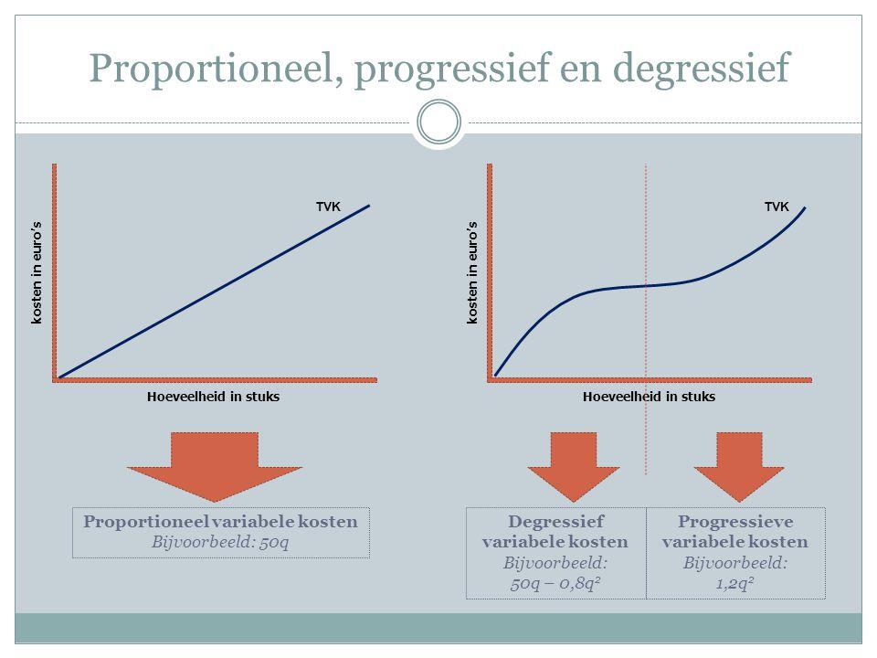 Proportioneel, progressief en degressief kosten in euro's Hoeveelheid in stuks TVK kosten in euro's Hoeveelheid in stuks TVK Proportioneel variabele kosten Bijvoorbeeld: 50q Degressief variabele kosten Bijvoorbeeld: 50q – 0,8q 2 Progressieve variabele kosten Bijvoorbeeld: 1,2q 2