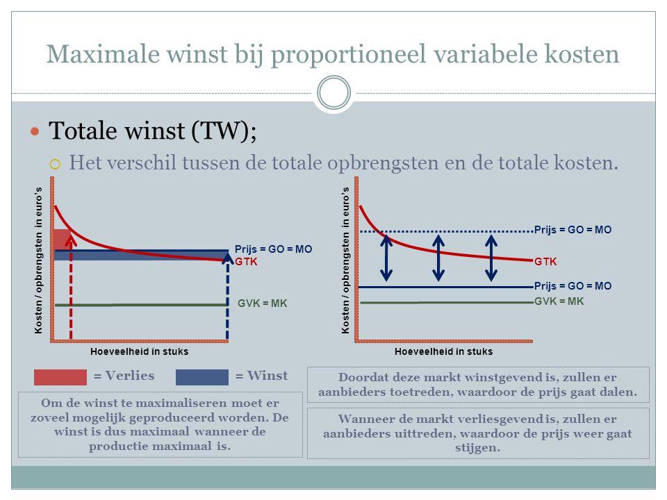 Maximale winst bij niet-proportioneel variabele kosten q: 0 1 2 3 4 5 6 7 8 9 p: 13 TO: 0 13 26 39 52 65 75 91 104 117 MO: 13 TK: 10 28 38 44 48 52 58 68 85 118 MK: 18 10 6 4 6 10 17 33 GTK: - 28 19 14,7 12 10,4 9,7 10,6 13,1 GVK: - 18 14 11,3 9,5 8,4 8 8,3 9,4 12 Hoeveelheid in stuks Opbrengst / kosten in euro's 24 8 4 12 681012 16 20 = p = GO = MO = MK = GTK = GVK Zolang de marginale opbrengsten groter zijn dan de marginale kosten, zal de winst toenemen.