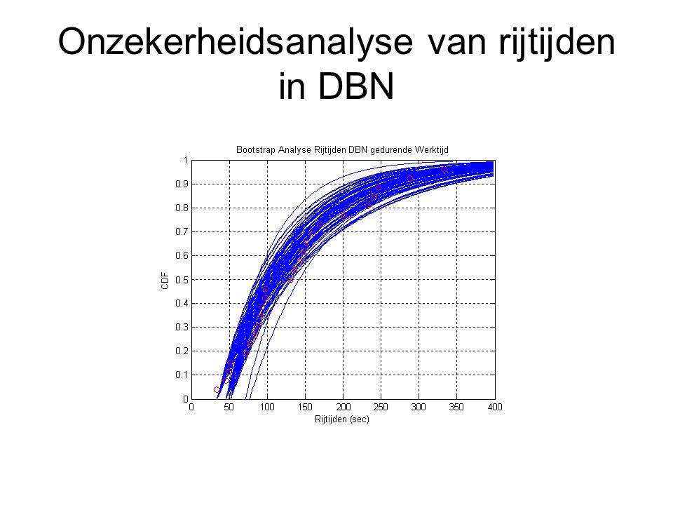 Onzekerheidsanalyse van rijtijden in DBN