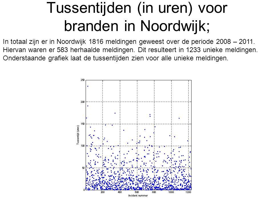 Tussentijden (in uren) voor branden in Noordwijk; In totaal zijn er in Noordwijk 1816 meldingen geweest over de periode 2008 – 2011. Hiervan waren er