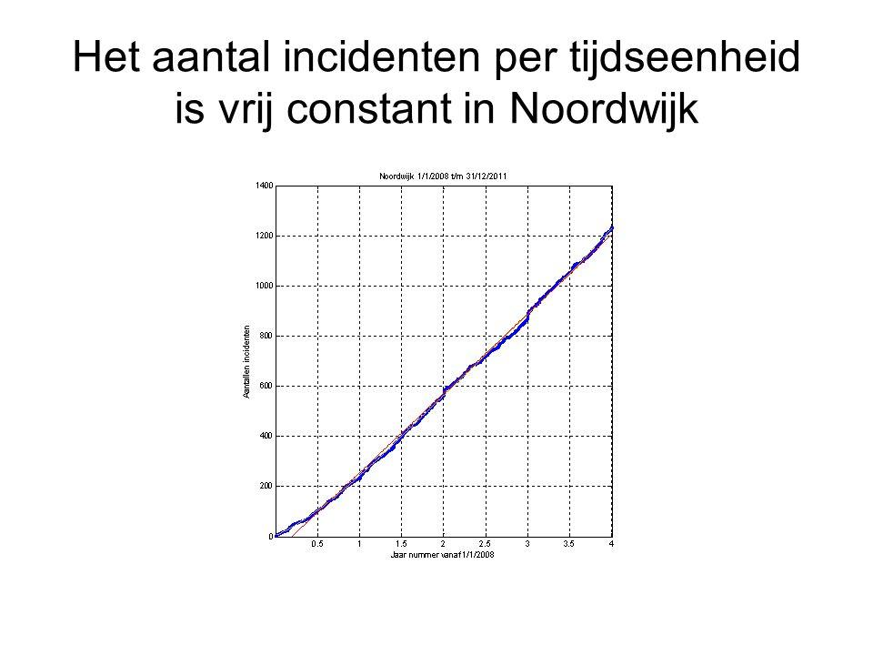 Het aantal incidenten per tijdseenheid is vrij constant in Noordwijk