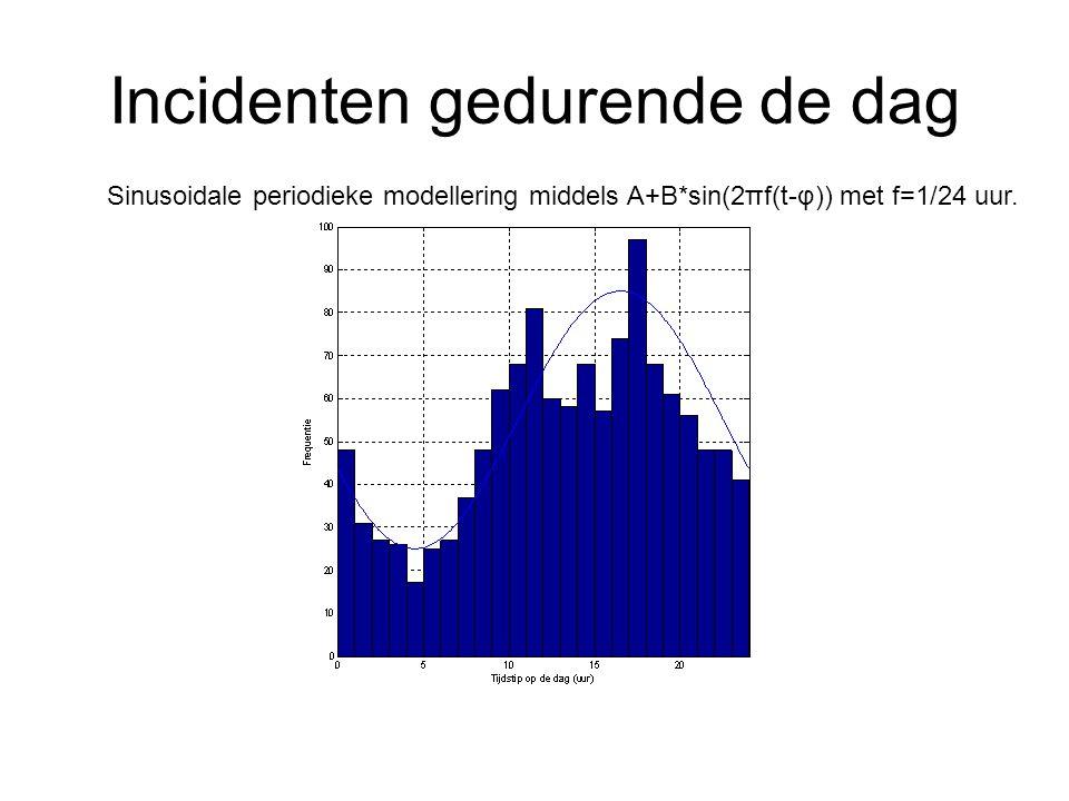 Incidenten gedurende de dag Sinusoidale periodieke modellering middels A+B*sin(2πf(t-φ)) met f=1/24 uur.