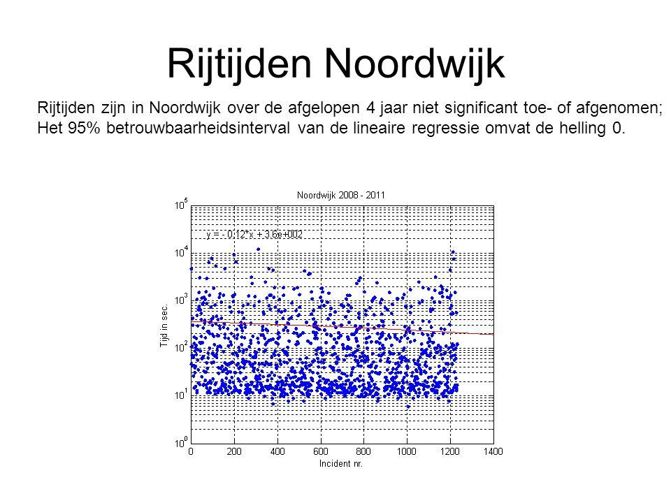 Rijtijden Noordwijk Rijtijden zijn in Noordwijk over de afgelopen 4 jaar niet significant toe- of afgenomen; Het 95% betrouwbaarheidsinterval van de lineaire regressie omvat de helling 0.