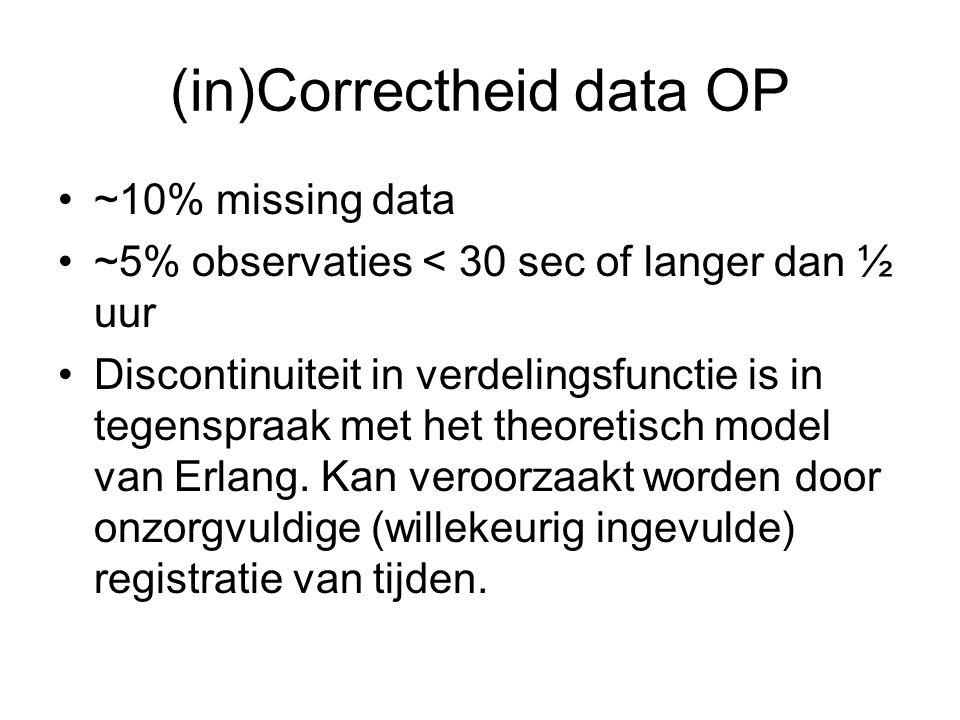 (in)Correctheid data OP •~10% missing data •~5% observaties < 30 sec of langer dan ½ uur •Discontinuiteit in verdelingsfunctie is in tegenspraak met het theoretisch model van Erlang.