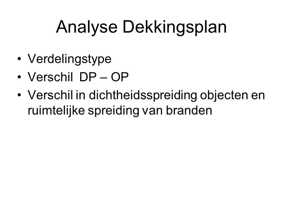 Analyse Dekkingsplan •Verdelingstype •Verschil DP – OP •Verschil in dichtheidsspreiding objecten en ruimtelijke spreiding van branden