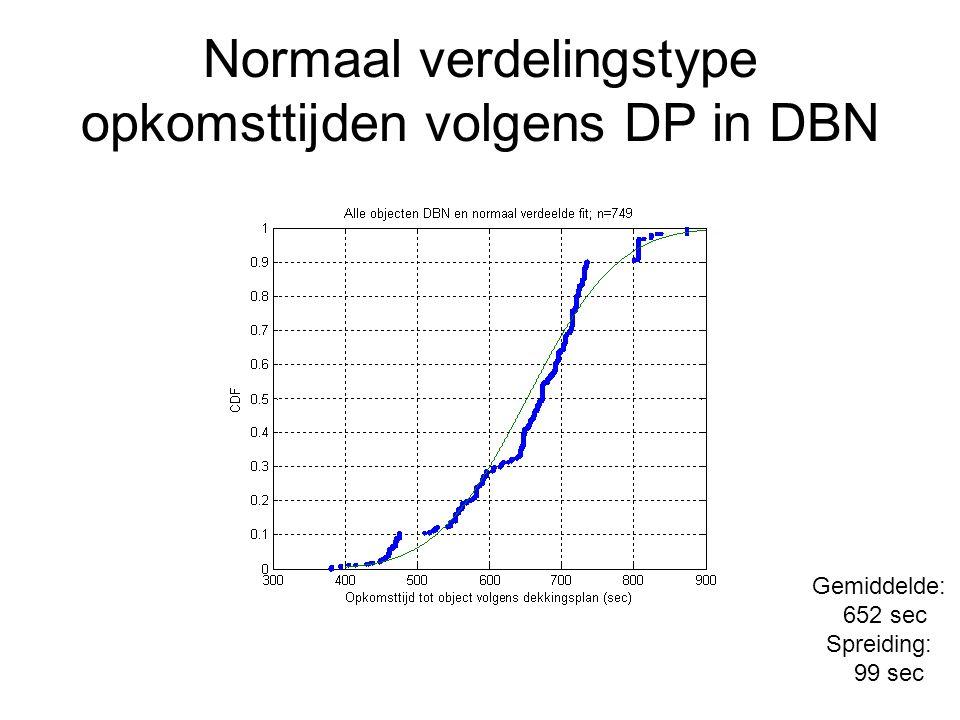 Normaal verdelingstype opkomsttijden volgens DP in DBN Gemiddelde: 652 sec Spreiding: 99 sec