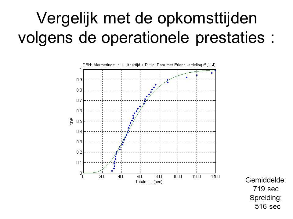 Vergelijk met de opkomsttijden volgens de operationele prestaties : Gemiddelde: 719 sec Spreiding: 516 sec