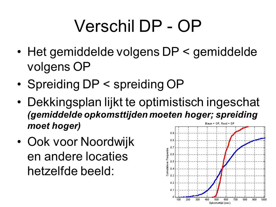 Verschil DP - OP •Het gemiddelde volgens DP < gemiddelde volgens OP •Spreiding DP < spreiding OP •Dekkingsplan lijkt te optimistisch ingeschat (gemiddelde opkomsttijden moeten hoger; spreiding moet hoger) •Ook voor Noordwijk en andere locaties hetzelfde beeld: