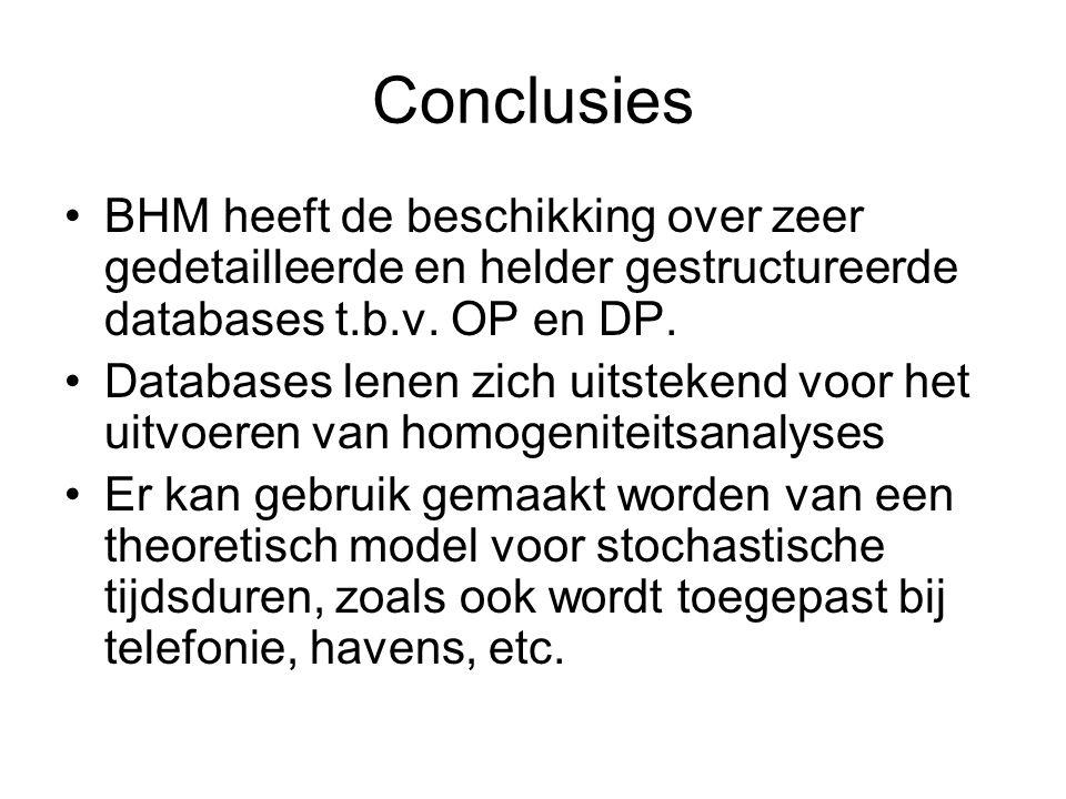 Conclusies •BHM heeft de beschikking over zeer gedetailleerde en helder gestructureerde databases t.b.v. OP en DP. •Databases lenen zich uitstekend vo