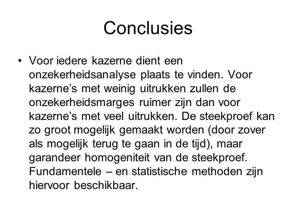 Conclusies •Voor iedere kazerne dient een onzekerheidsanalyse plaats te vinden. Voor kazerne's met weinig uitrukken zullen de onzekerheidsmarges ruime