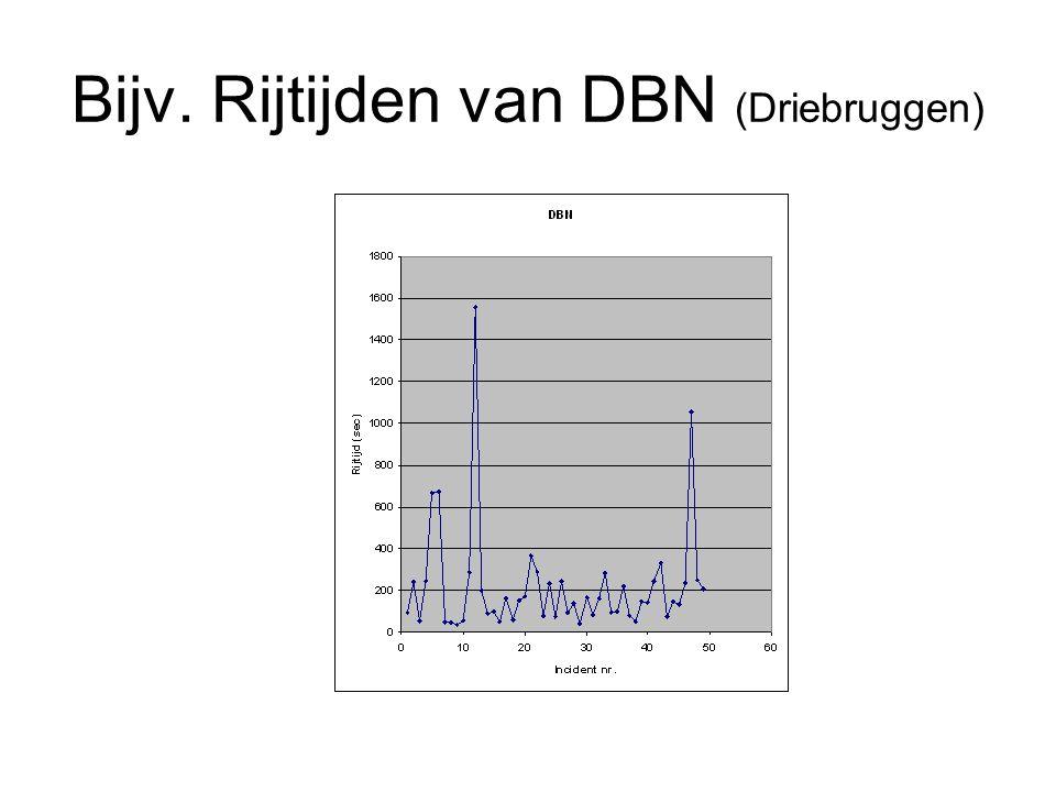 Bijv. Rijtijden van DBN (Driebruggen)