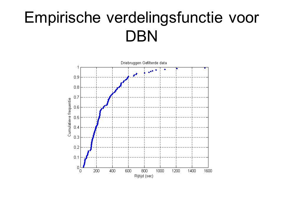 Empirische verdelingsfunctie voor DBN