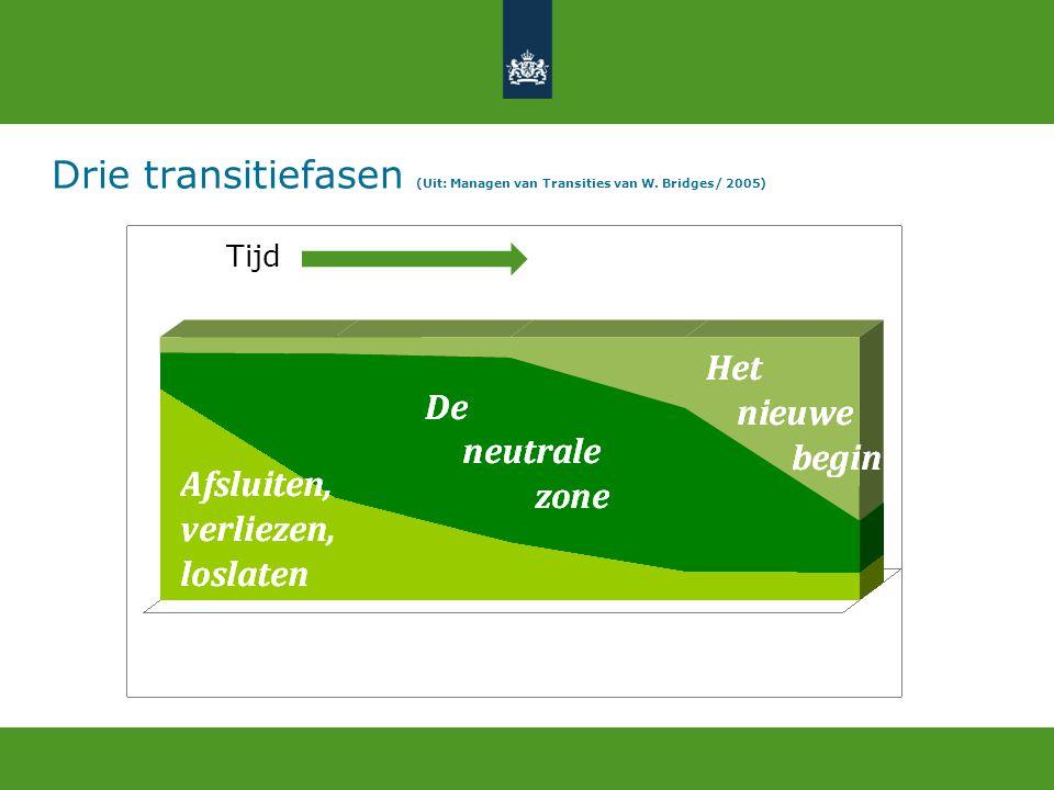 Drie transitiefasen (Uit: Managen van Transities van W. Bridges/ 2005) Tijd