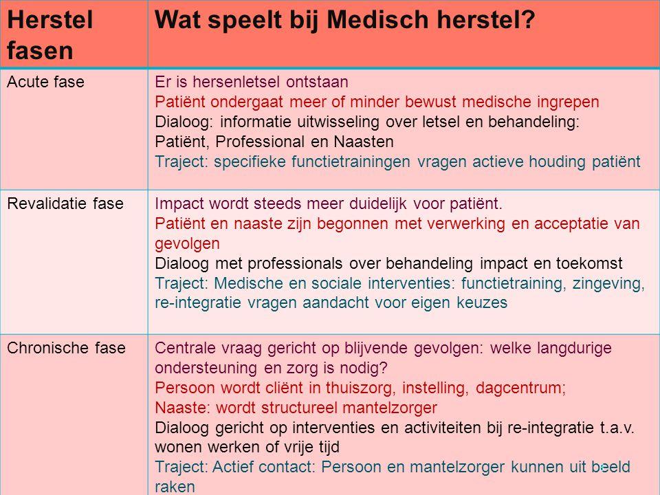 Herstel fasen Wat speelt bij Medisch herstel.