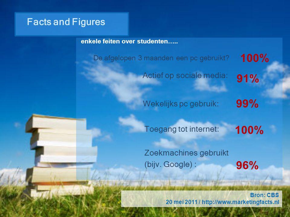 Facts and Figures enkele feiten over studenten….. De afgelopen 3 maanden een pc gebruikt? Actief op sociale media: Wekelijks pc gebruik: Toegang tot i