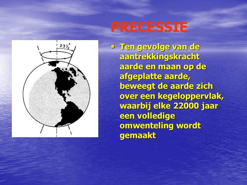 Afstandvariatie aarde/zon • Iedere 22000 jaar wordt een volledige eliptische omloop voltooid.