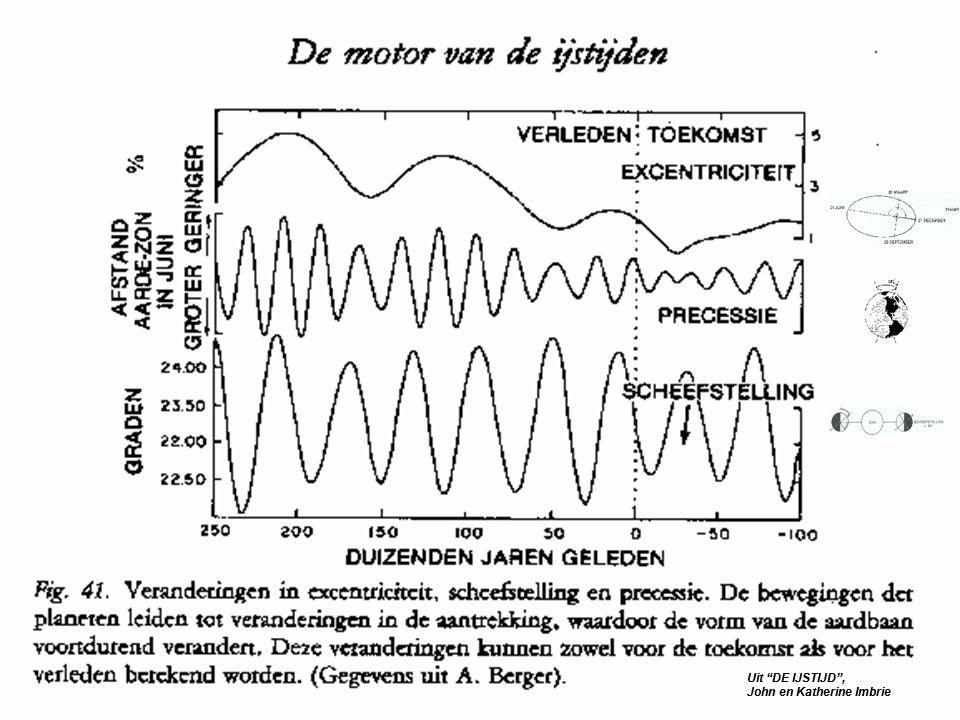 (JI) In Science 297 verwacht Berger pas, wegens opwarming, de volgende ijstijd over 50.000 jr Uit DE IJSTIJD , John en Katherine Imbrie