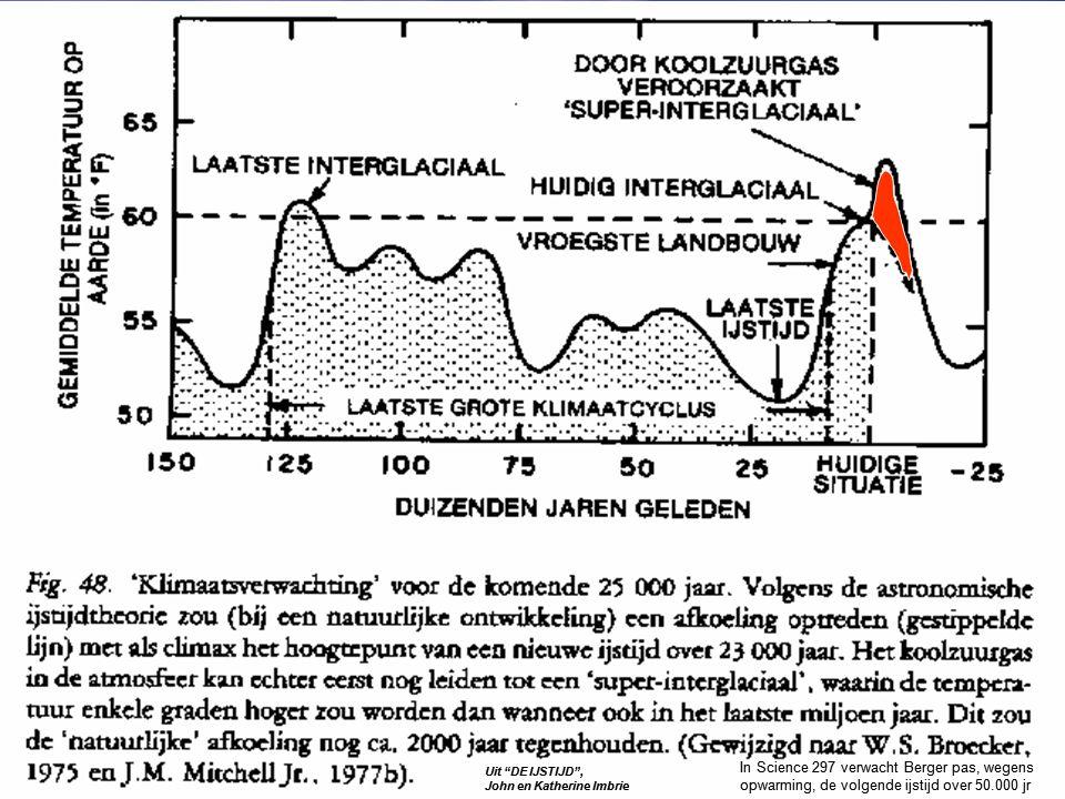KLIMAATKENNIS 2 (bron KNMI) (IJskappen) Antarctica : potentieel 61 meter zeespiegelstijging wereldwijd Groenland : 7 meter stijging Overige gletsjers : 0,5 meter zeespiegelstijging Antarctica groeit.
