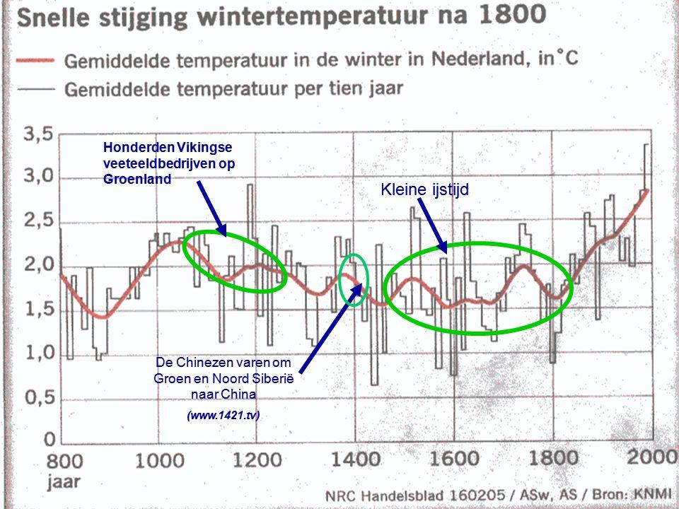 De Noordpoolijskap • 18000 jaar geleden begon de ijskap zich terug te trekken • Vanaf 6000 jaar geleden tot heden steeg het zeeniveau door het smeltwater ca 9 mtr Uit National Geografic jan.87