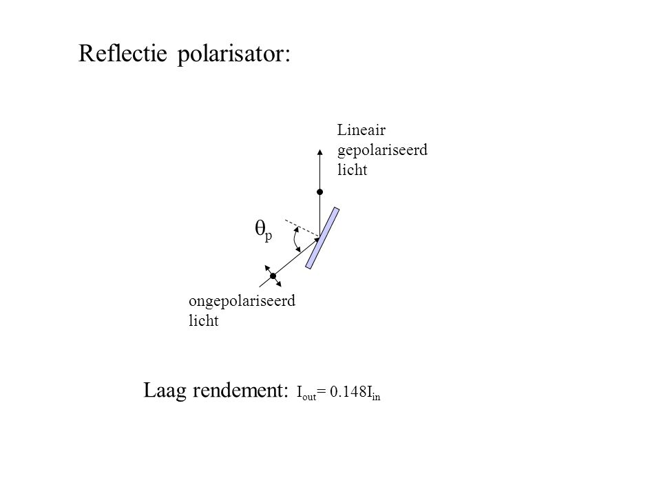 Reflectie polarisator: ongepolariseerd licht pp Lineair gepolariseerd licht Laag rendement: I out = 0.148I in