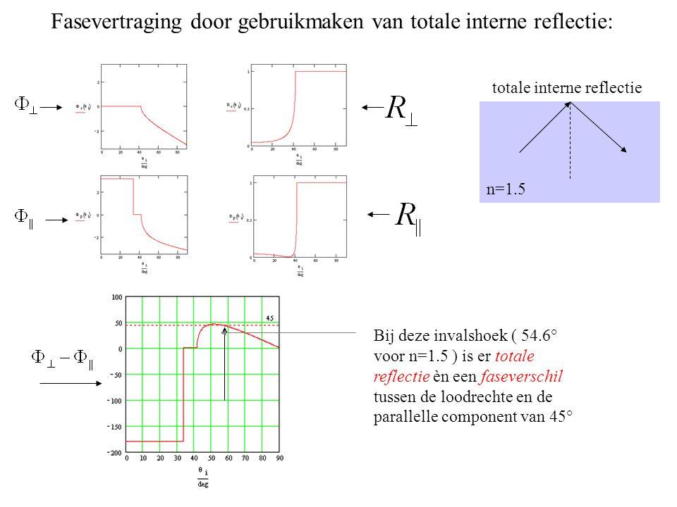n=1.5 Bij deze invalshoek ( 54.6° voor n=1.5 ) is er totale reflectie èn een faseverschil tussen de loodrechte en de parallelle component van 45° Fase