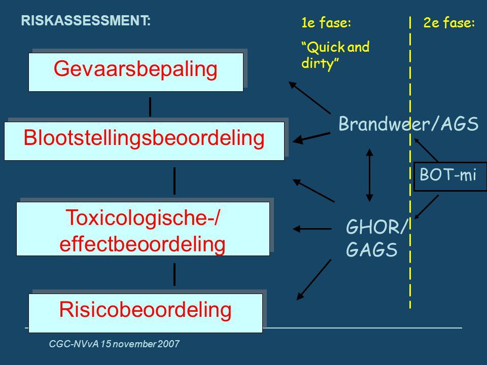 CGC-NVvA 15 november 2007 Gevaarsbepaling Blootstellingsbeoordeling Toxicologische-/ effectbeoordeling Risicobeoordeling Brandweer/AGS GHOR/ GAGS BOT-