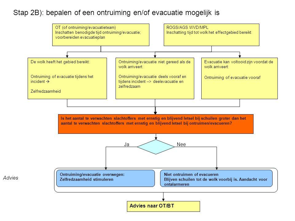 ROGS/AGS WVD/MPL Inschatting tijd tot wolk het effectgebied bereikt OT (of ontruiming/evacuatieteam) Inschatten benodigde tijd ontruiming/evacuatie; v