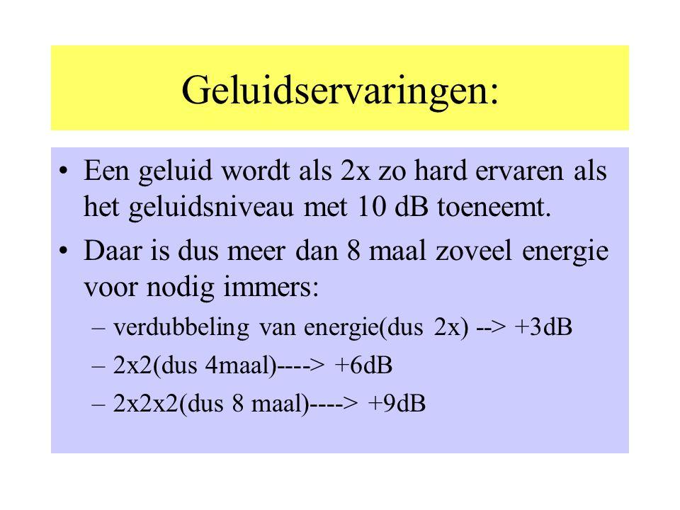 Geluidsniveau(-sterkte) •Op de eerste plaats: als je de energie verdubbeld neemt het geluidsniveau toe met 3dB •Vertaald betekent dat dat 2 mensen die