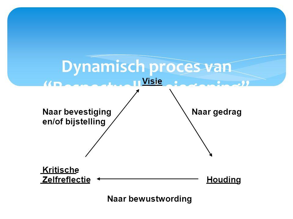 """Dynamisch proces van """"Respectvolle bejegening"""" Visie Naar bevestiging Naar gedrag en/of bijstelling Kritische Zelfreflectie Houding Naar bewustwording"""