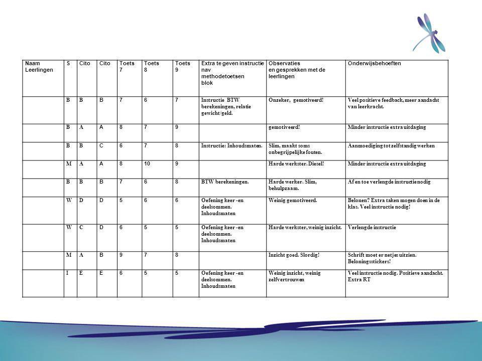 Naam Leerlingen SCito Toets 7 Toets 8 Toets 9 Extra te geven instructie nav methodetoetsen blok Observaties en gesprekken met de leerlingen Onderwijsb