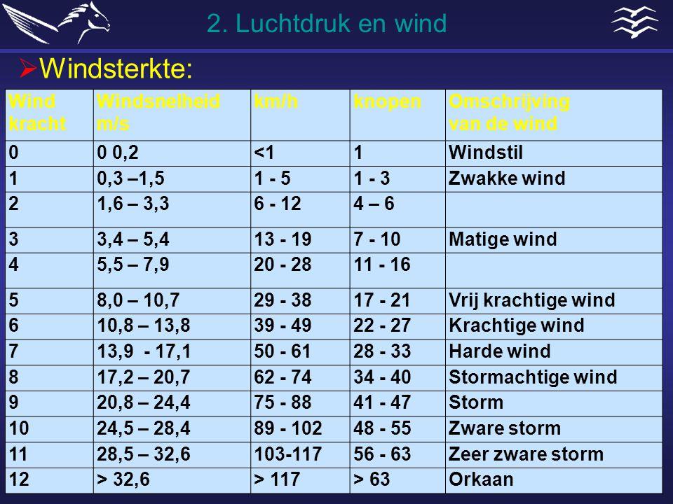 Wind kracht Windsnelheid m/s km/hknopenOmschrijving van de wind 00 0,2<11Windstil 10,3 –1,51 - 51 - 3Zwakke wind 21,6 – 3,36 - 124 – 6 33,4 – 5,413 -