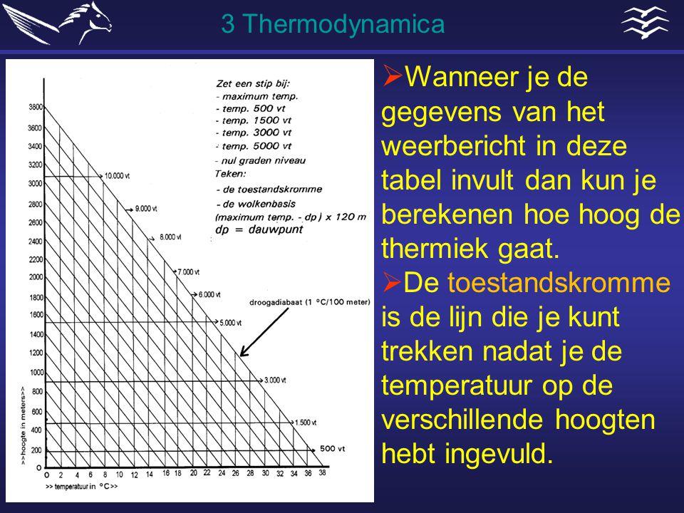  Wanneer je de gegevens van het weerbericht in deze tabel invult dan kun je berekenen hoe hoog de thermiek gaat.  De toestandskromme is de lijn die