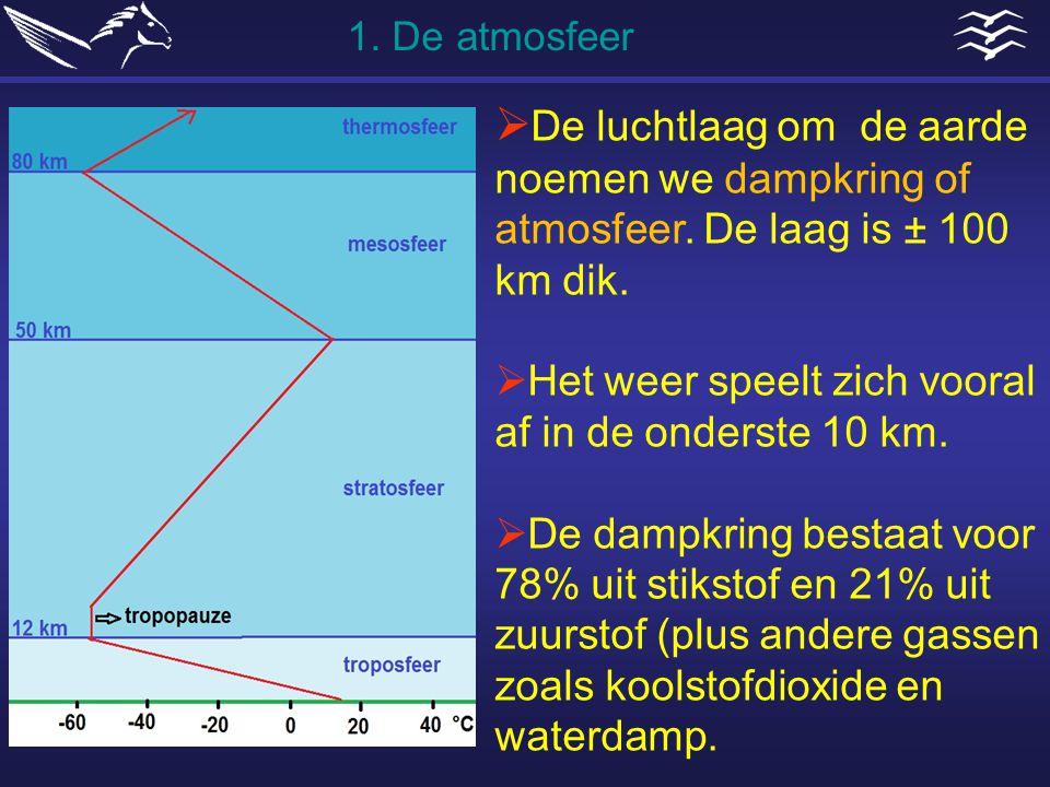  De luchtlaag om de aarde noemen we dampkring of atmosfeer. De laag is ± 100 km dik.  Het weer speelt zich vooral af in de onderste 10 km.  De damp
