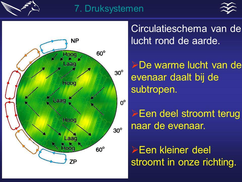 Circulatieschema van de lucht rond de aarde.  De warme lucht van de evenaar daalt bij de subtropen.  Een deel stroomt terug naar de evenaar.  Een k