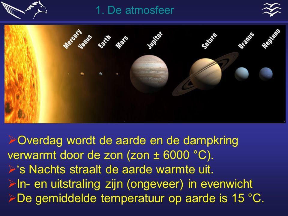  Overdag wordt de aarde en de dampkring verwarmt door de zon (zon ± 6000 °C).  's Nachts straalt de aarde warmte uit.  In- en uitstraling zijn (ong