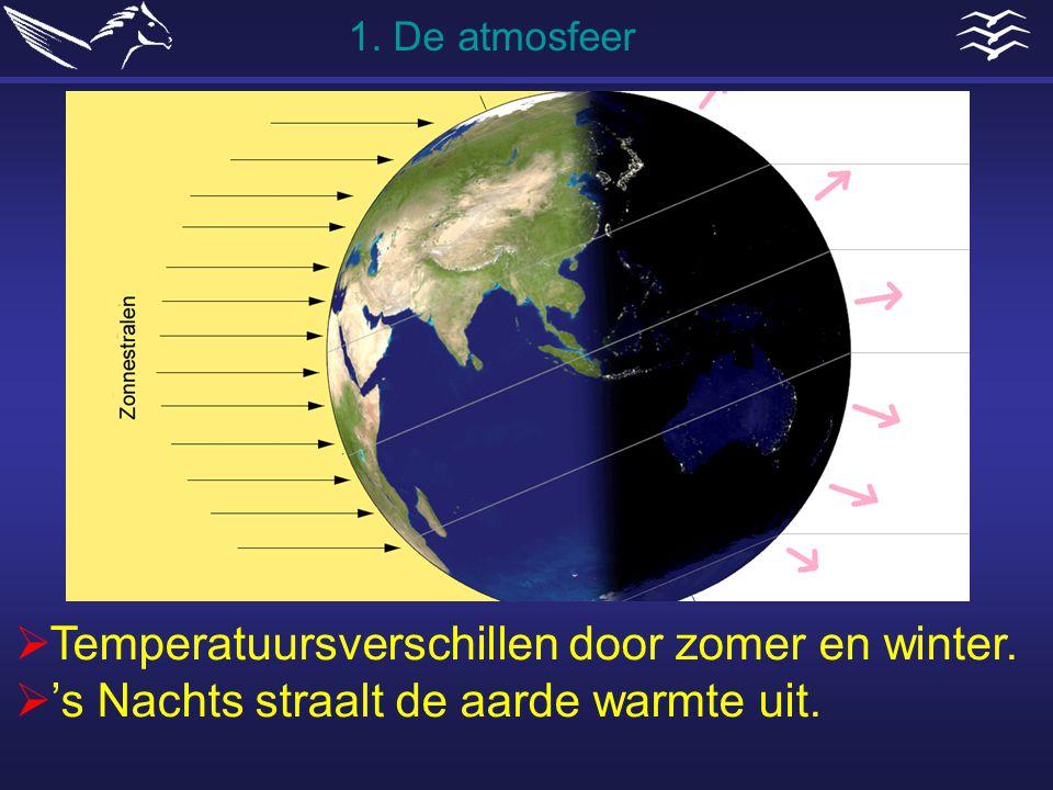  Temperatuursverschillen door zomer en winter.  's Nachts straalt de aarde warmte uit. 1. De atmosfeer