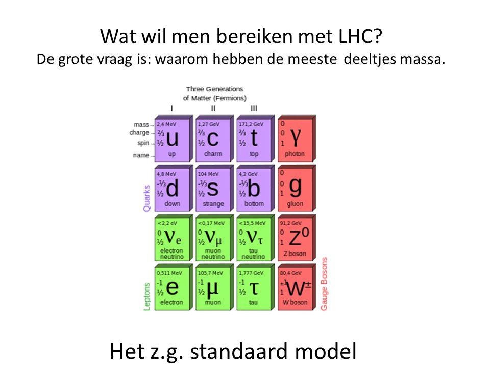 Wat wil men bereiken met LHC? De grote vraag is: waarom hebben de meeste deeltjes massa. Het z.g. standaard model