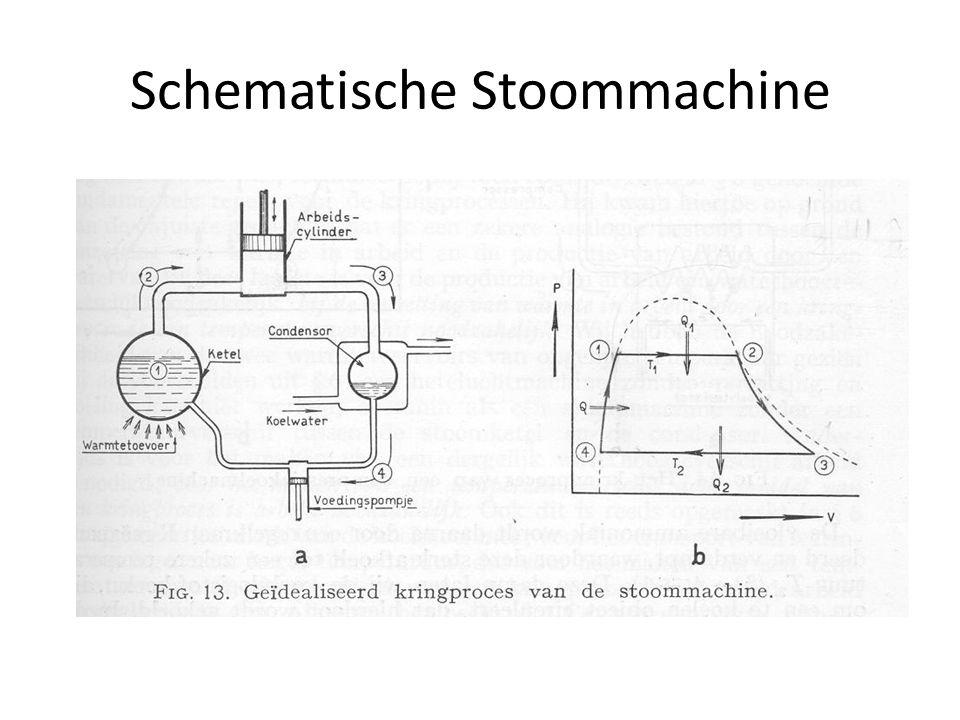 Schematische Stoommachine