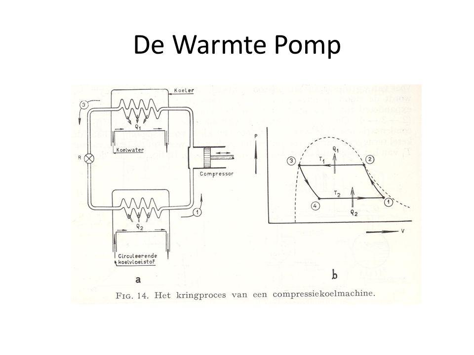 Algemeen principe van een Warmtepomp Alle pijlen zijn omgedraaid!