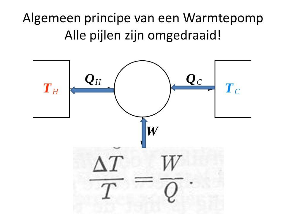 Waterzuivering door Osmotische kracht We kunnen hieruit concluderen dat er zoiets bestaat als een Entropische kracht met de formule TΔS = pΔV (of FΔx) F ΔH = T ΔS