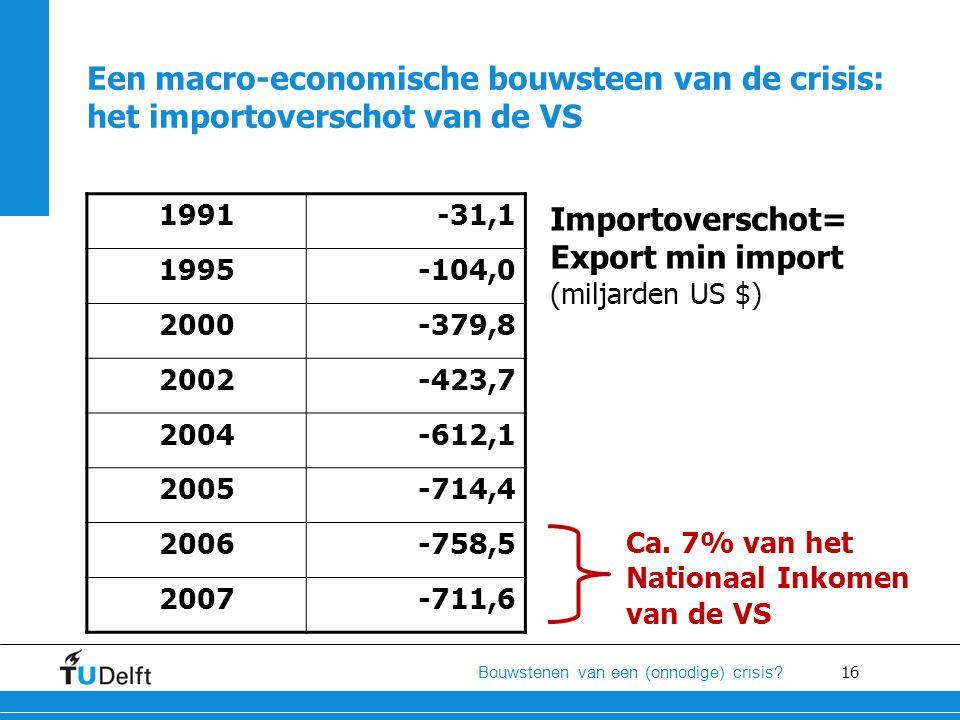 16 Bouwstenen van een (onnodige) crisis? 1991-31,1 1995-104,0 2000-379,8 2002-423,7 2004-612,1 2005-714,4 2006-758,5 2007-711,6 Een macro-economische