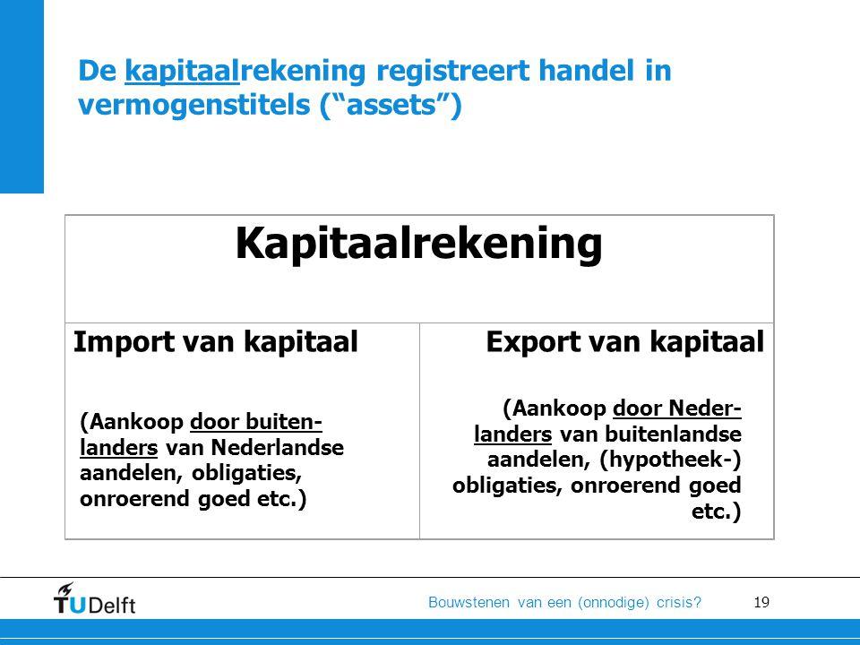 19 Bouwstenen van een (onnodige) crisis? Kapitaalrekening Import van kapitaal Export van kapitaal De kapitaalrekening registreert handel in vermogenst