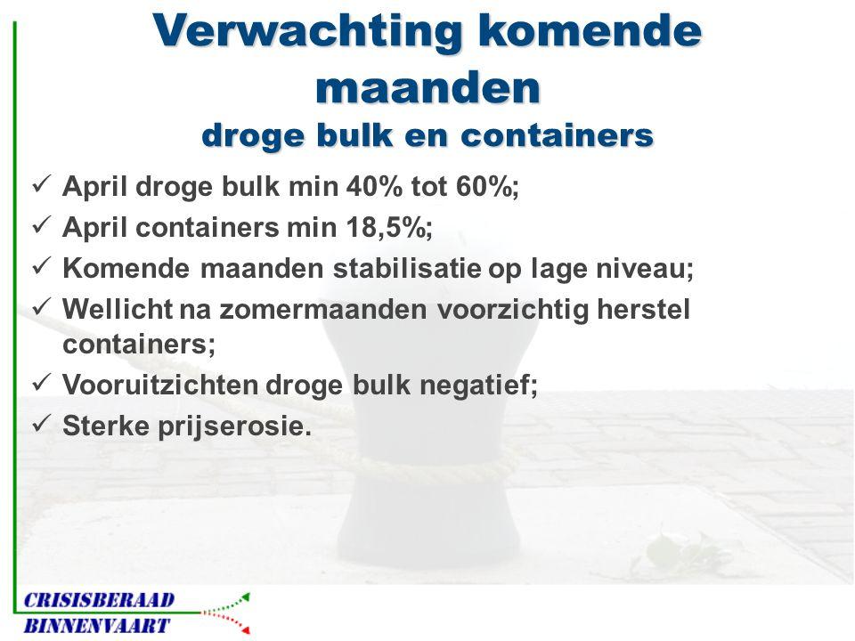 Verwachting komende maanden droge bulk en containers  April droge bulk min 40% tot 60%;  April containers min 18,5%;  Komende maanden stabilisatie op lage niveau;  Wellicht na zomermaanden voorzichtig herstel containers;  Vooruitzichten droge bulk negatief;  Sterke prijserosie.
